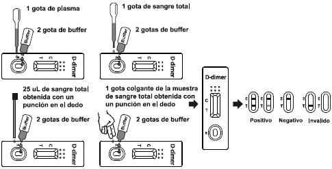 d-dimer test use