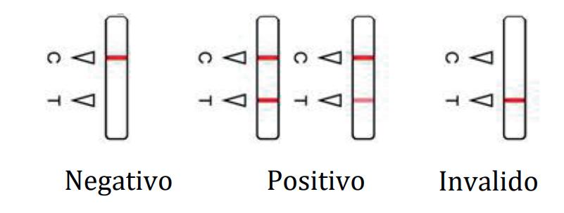 salivary test antigen covid 19 result